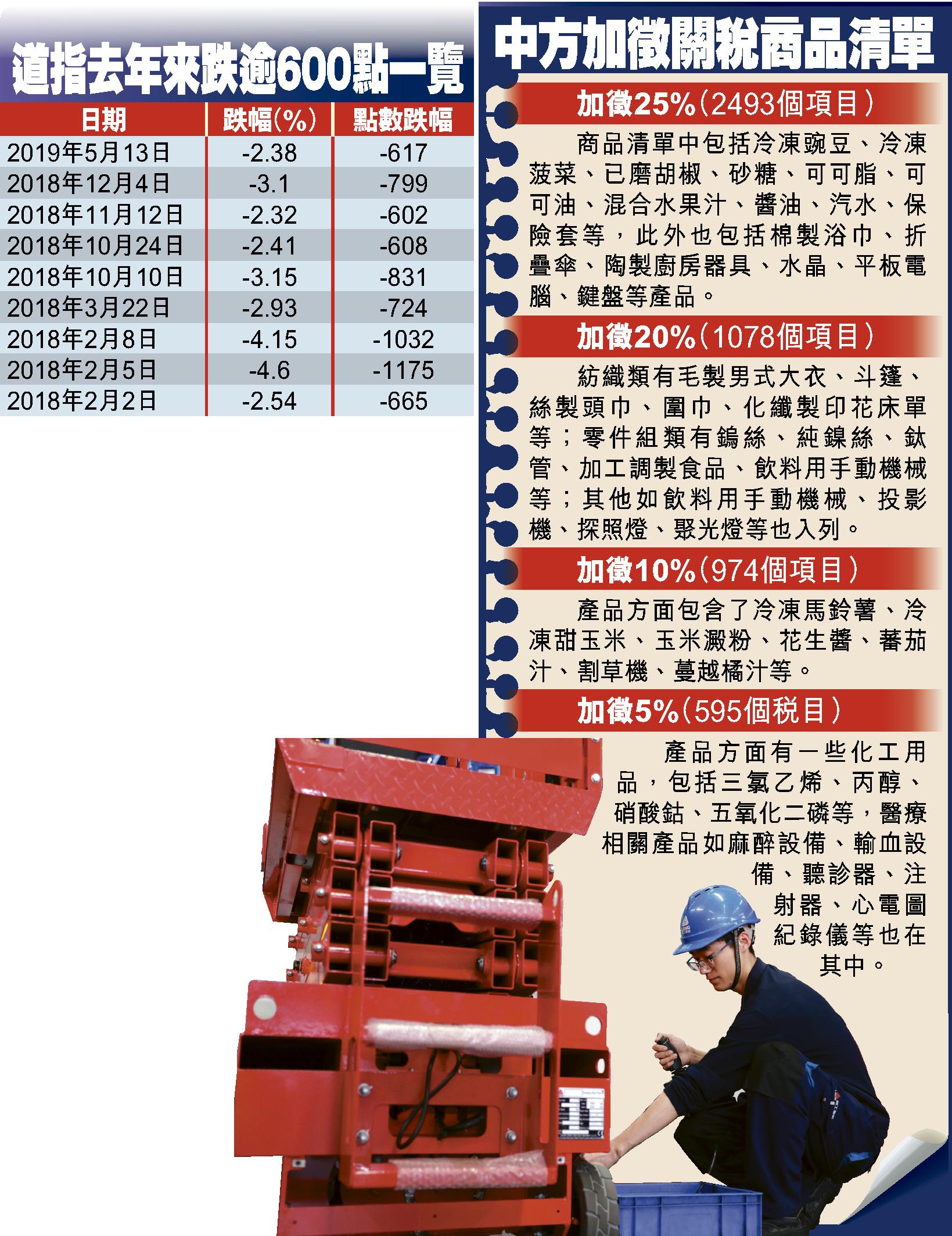 贸易战火重燃,势必重创中美经济。图为山东工厂工人调整液压升降机。 资料图片