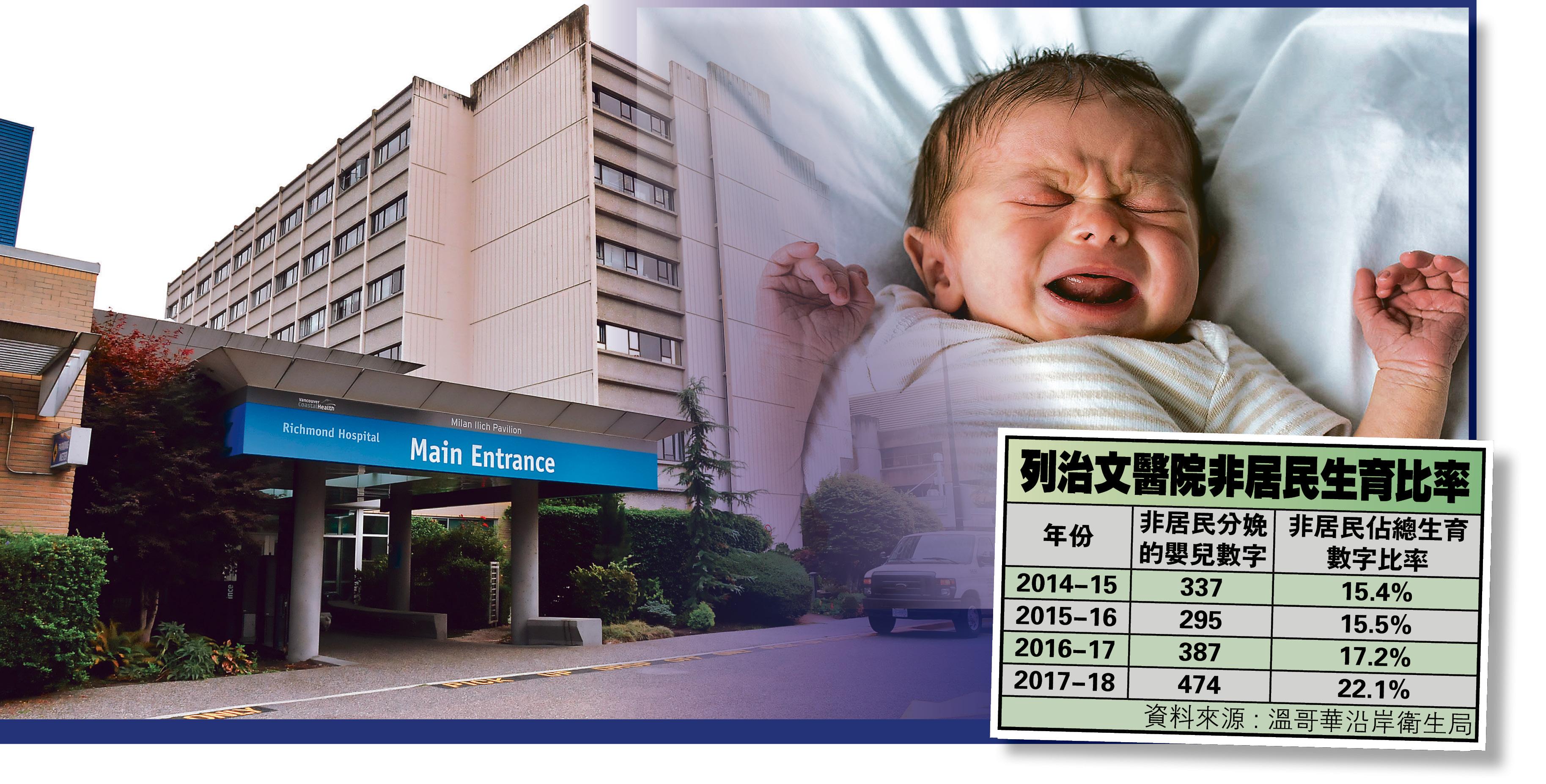 ■列治文医院去年外国新生婴儿数字比例达22.1%,显示生育旅游问题仍持续上升。资料图片